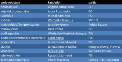 tabela_raport_wyborczy2