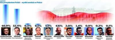 sondaz polska db